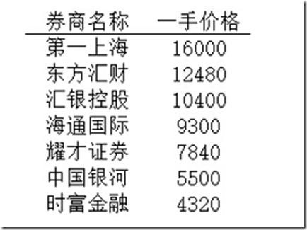 港股学堂:供股、配股、红股、碎股
