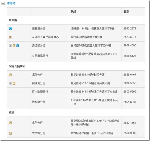 香港花旗银行分行地址